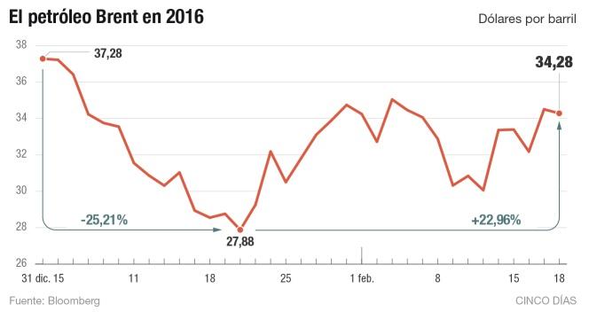 El petróleo recupera un 23% desde mínimos del año